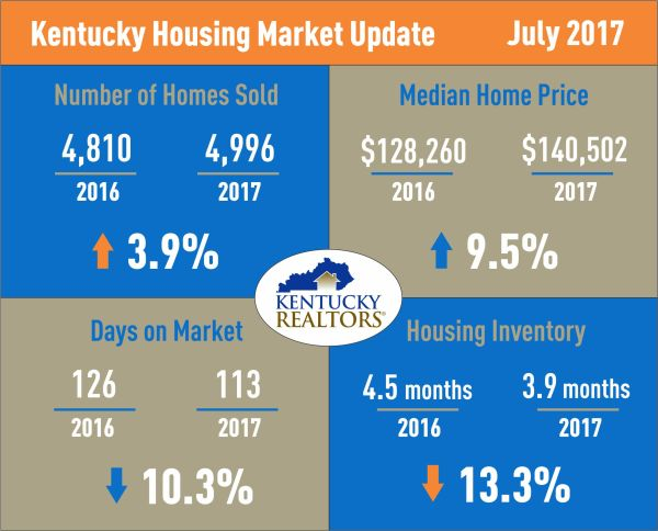 Real estate in Kentucky experiences continued growth despite low inventory