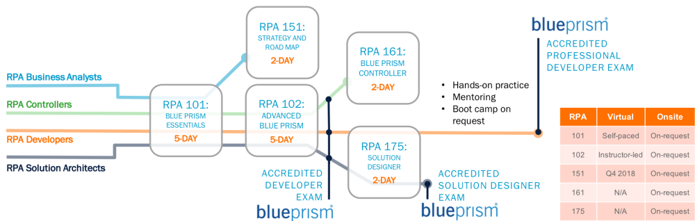 RPA curriculum by job role