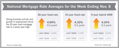 Mortgage Rages Week Ending November 9, 2018