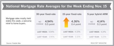 Mortgage Rates for Week Ending November 16, 2018