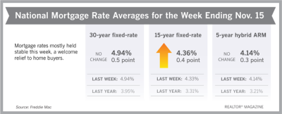 Mortgage Rates for Week Ending November 16, 2018