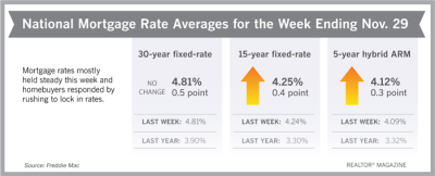 Mortgage Rates Ending November 30, 2018