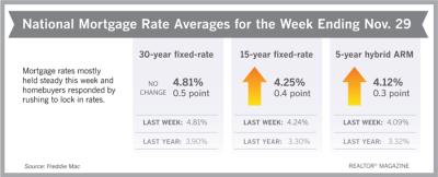 Mortgage Rates Ending November 30, 2018