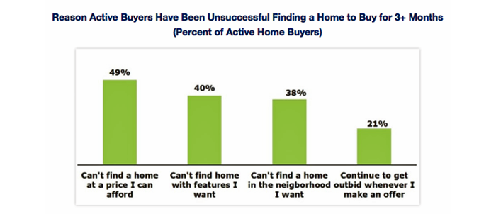 Buyers Aren't Giving Up, But Their House Hunts Are Lasting Longer