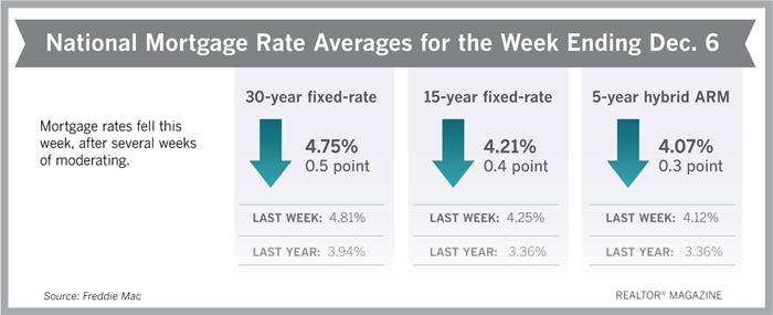 Mortgage Rates Ending Week of December 7, 2018