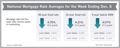 Mortgage Rates Ending Week of December 7, 2018