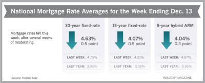 Mortgage Rates Ending Week of December 14, 2018