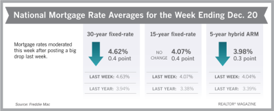 Low Mortgage Rates Make for Surprising Holiday Gift