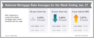 Will Lower Mortgage Rates Escalate Sales Gains?