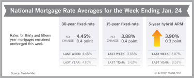 For Third Week, Mortgage Rates Hold Steady