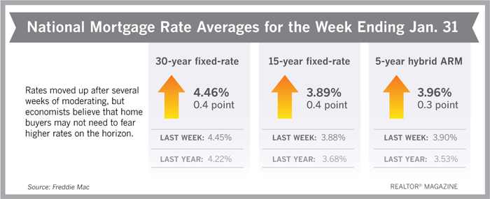 Mortgage Rates Inch Up, But Don't Be Worried