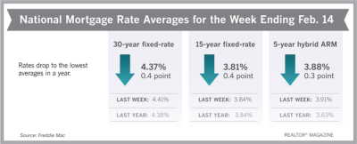 Mortgage Rates Drop to Lowest Levels in a Year
