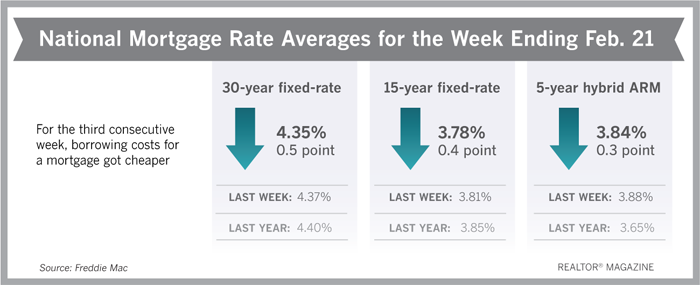 Lower Mortgage Rates May Sprout Early Spring Buying Season