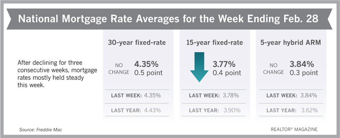 Mortgage Rates Staying Low, Buyers Rush to Lock In