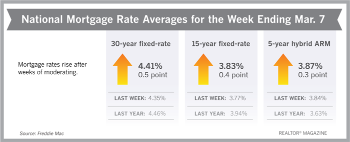 Mortgage Rates Inch Up This Week