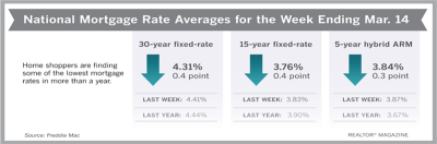30-Year Rates Plunge 10 Basis Points This Week endiing March 15, 2019