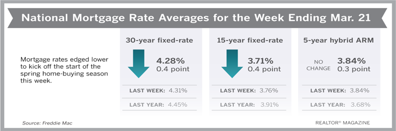 Mortgage Rates Have Dropped Dramatically Since Start of the Year
