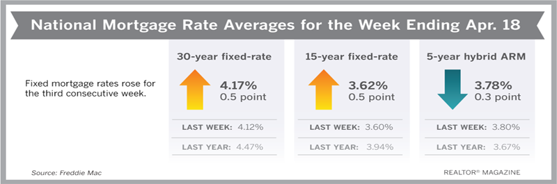 Mortgage Rates Rise Again, But Remain Below Yearly Lows