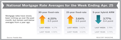 For the Fourth Straight Week, Mortgage Rates Rise