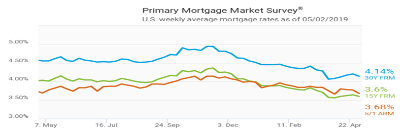 Mortgage Rates Break From Weeks of Increases