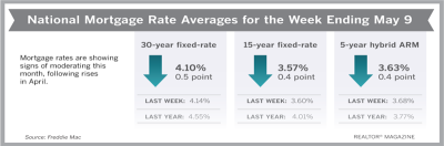 Mortgage Rates Post Another Drop This Week