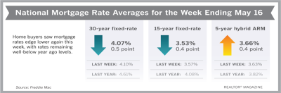 Mortgage Rates Moved Slightly Lower This Week