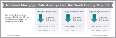 Interest Rate for 30-Year Mortgage Back in 3% Territory