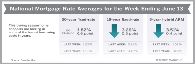 Mortgage Rates Hold at 2-Year Lows for Another Week