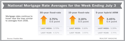 Low 30-Year Rates Keep Buyers in Summer Market