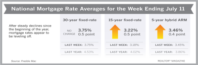 Mortgage Rates Barely Budge From 3-Year Lows
