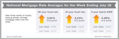 Mortgage Rates Inch Up, But Buyers Are Still Getting Deals