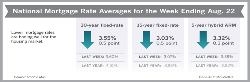 Mortgage Rates Back to 2016 Territory