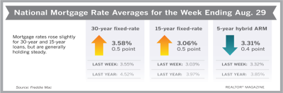 Mortgage Rates Tick Up Slightly This Week