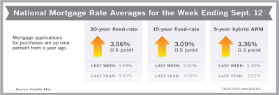 Mortgage Rates Reverse, Post Increases This Week