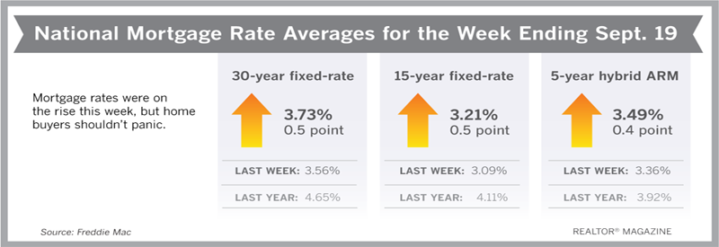 Mortgage Rates Post Biggest Jump in Nearly a Year