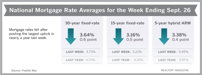 Mortgage Rates Recede After Last Week's Uptick