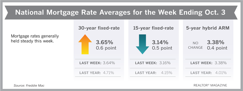 Mortgage Rates Hold Firm, Boost Demand