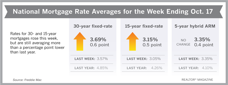 Mortgage Rates Leap, But Buyers Shouldn't Worry