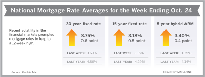 Mortgage Rates Jump to Highest Averages Since August