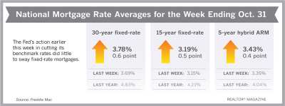 Mortgage Rates Rise Again This Week