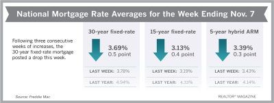 Mortgage Rates Reverse Course After Recent Increases