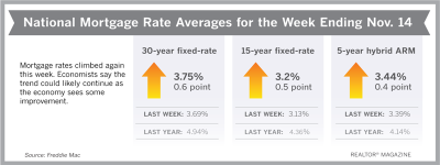 Mortgage Rates Rise Again as Recession Fears Recede