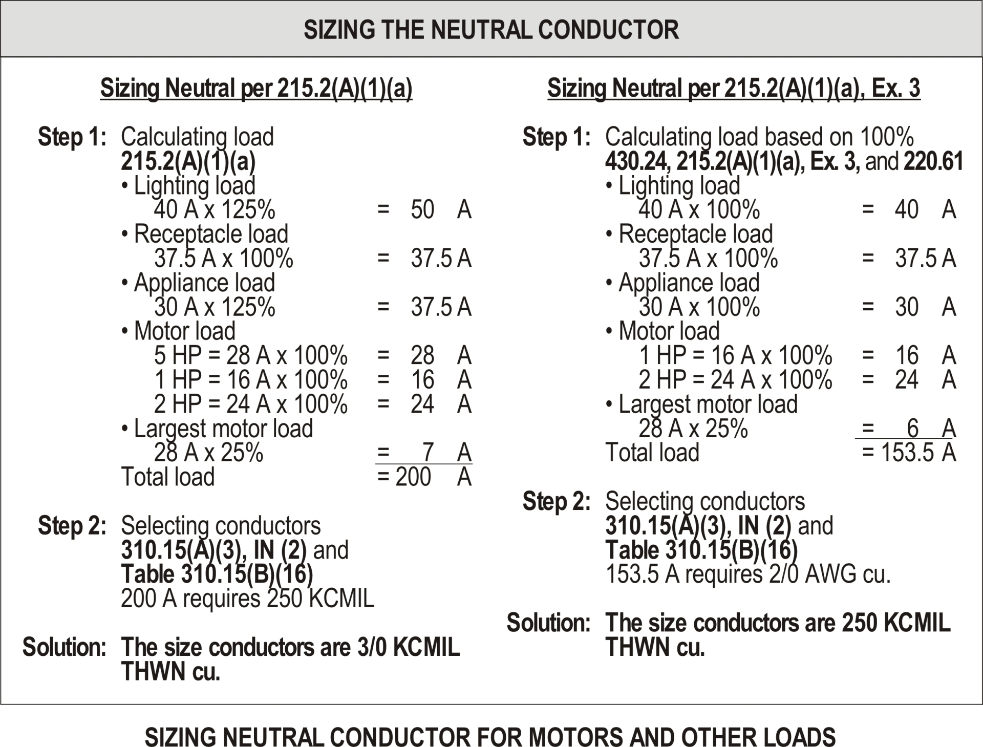 Sizing The Grounded Neutral Conductor Nec 220 61