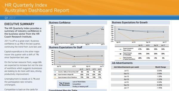 HR Quartelty Index