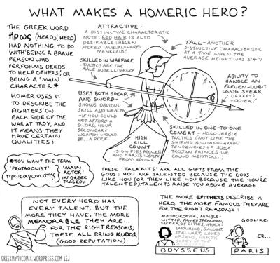 Infographic - Homeric Heroes