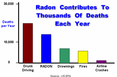 Radon gas contributes to thousands of deaths each year