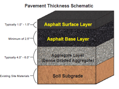 Pavement System Schematic
