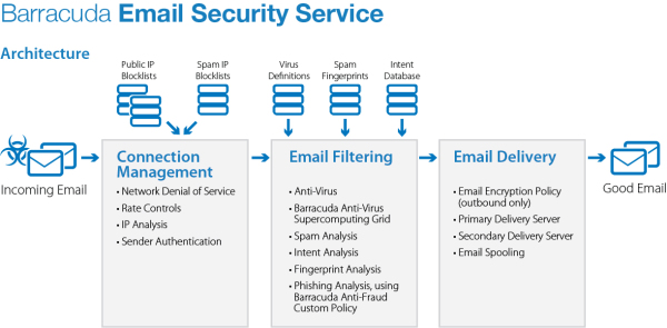 Barracuda Email Security Service
