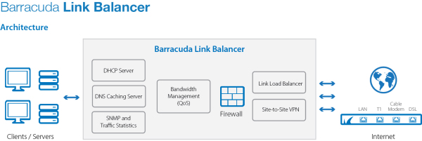 Barracuda Link Balancer