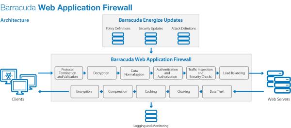 Barracuda Web Application Firewall